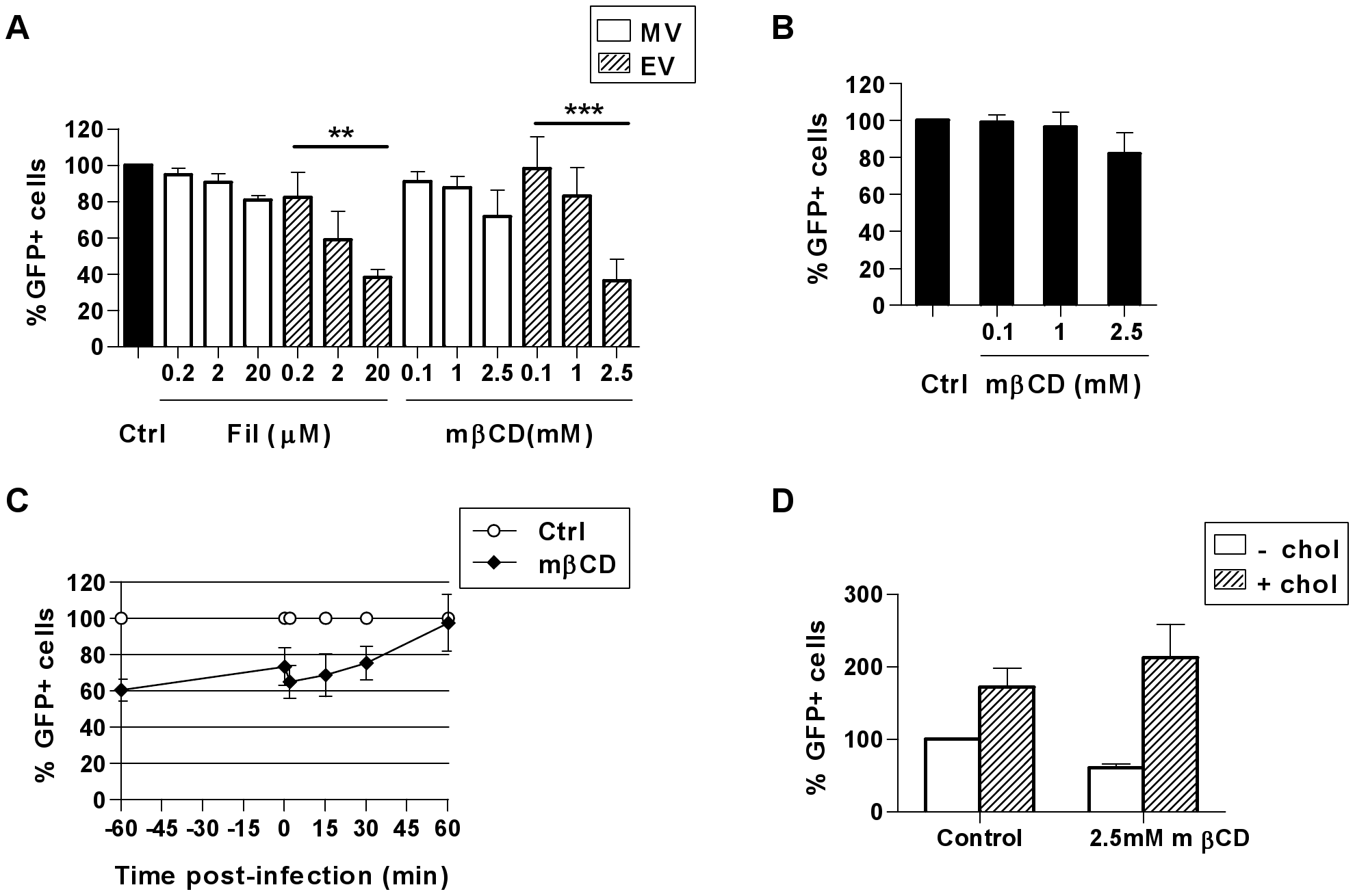 VACV entry in MDDCs is dependent on cholesterol.
