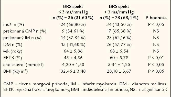 Rozdelenie súboru pacientov podľa kritickej hodnoty spektrálnej baroreflexnej senzitivity.