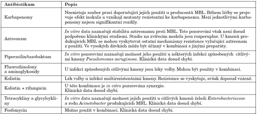 Možnosti léčby infekcí způsobených producenty MBL (podle [18]) Table 2. Antibiotic therapy of infections caused by MBL-producers [18]