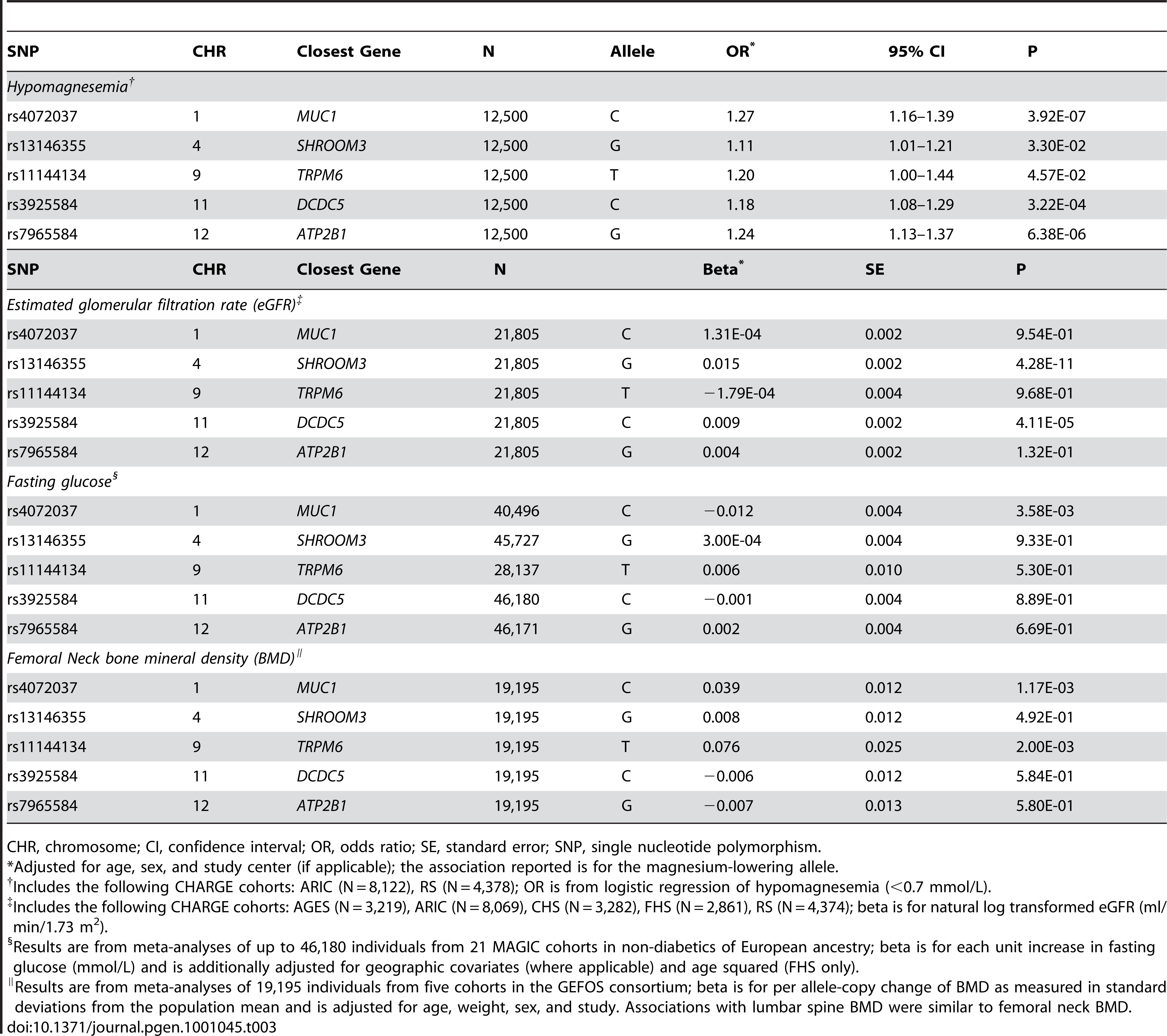 Association between hypomagnesemia, estimated glomerular filtration rate, fasting glucose, and bone mineral density with the lead replicated SNPs showing genome-wide significant associations with serum magnesium concentrations.