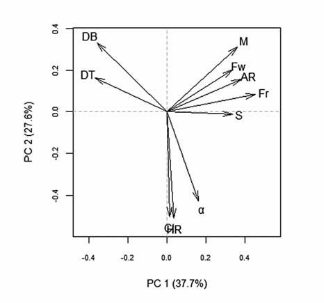 PCA: ordinační diagram proměnných v prostoru prvních dvou hlavních komponent