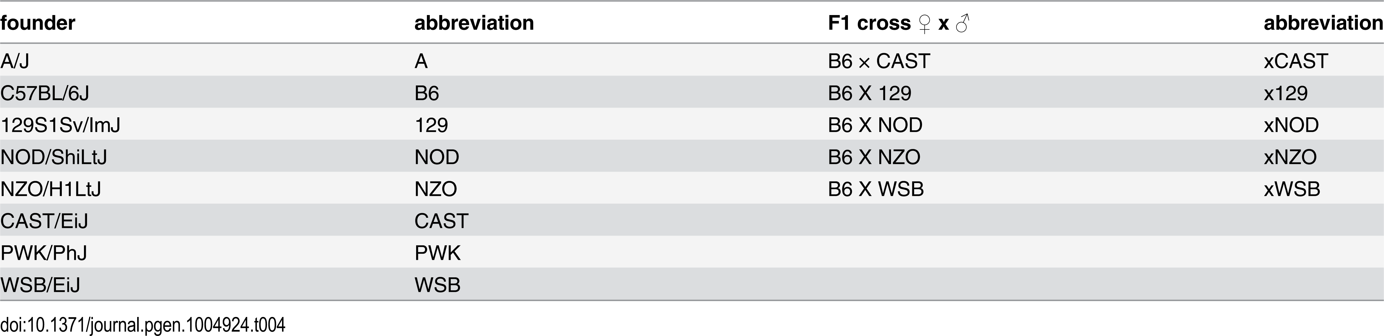 Abbreviations for founder and F1 strain identities.