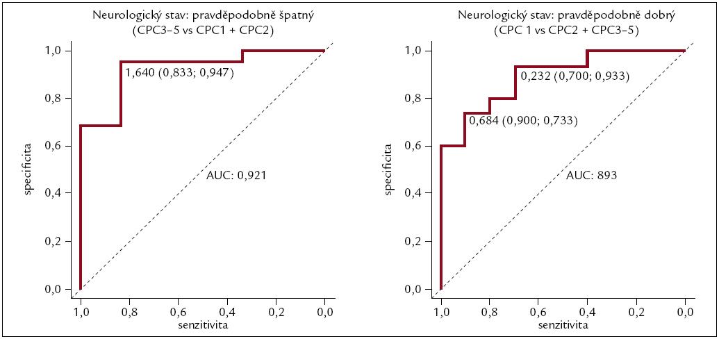 Obr. 1a, 1b. Definice cut-off hodnot proteinu S-100B podle neurologického stavu založená na ROC analýze.
