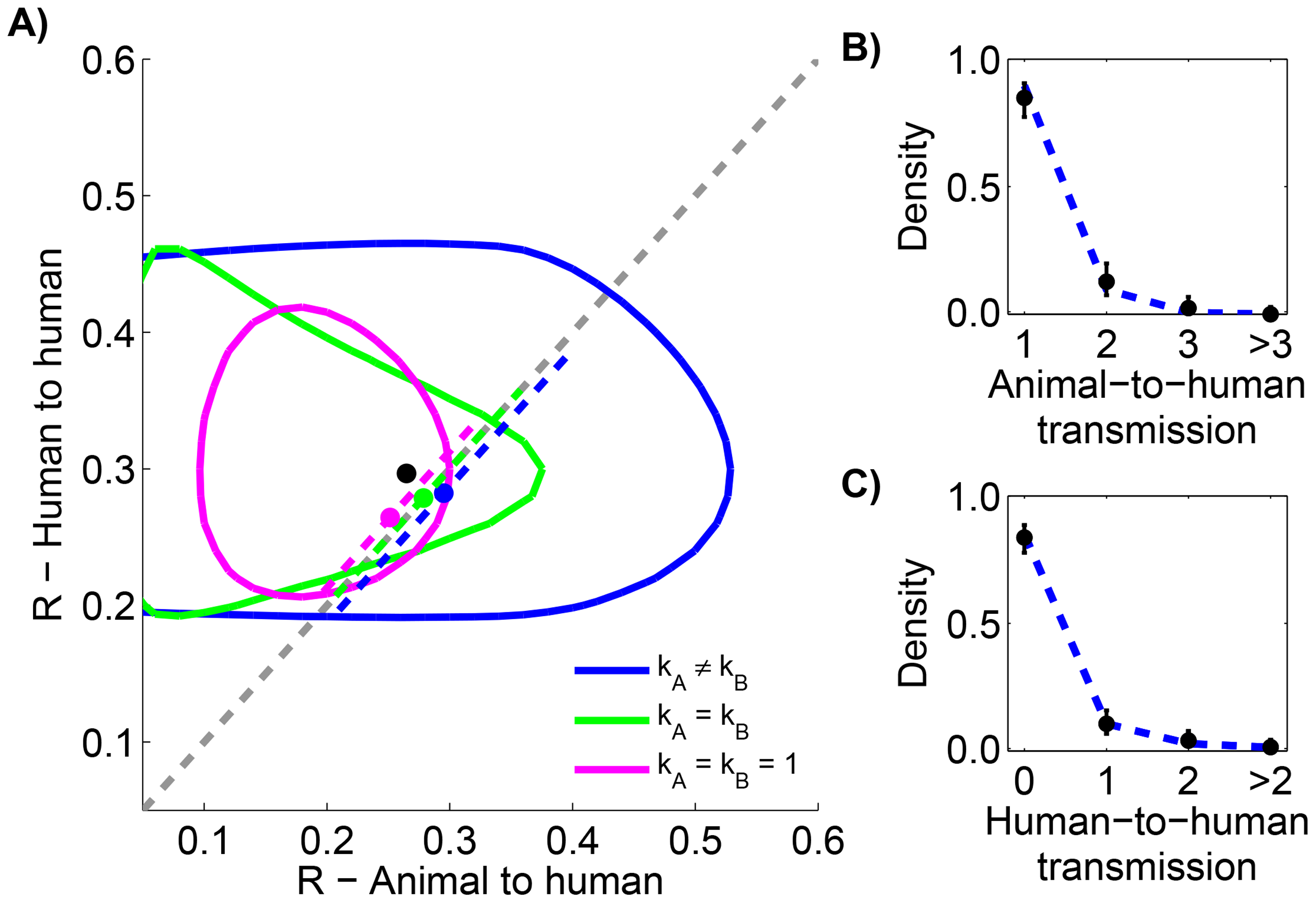 Comparing animal-to-human and human-to-human transmissibility for human monkeypox in the Democratic Republic of Congo, 1981–1984.