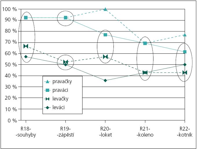 Graf 1b. Procenta větší pasivity na levých končetinách v pěti lokalitách podle pohlaví (n ≤ 35 Leváků – s vyloučením probandů s nerozlišitelnou pasivitou na HK nebo DK u každé z pěti lokalit); elipsy propojují statisticky významně nerozlišitelná procenta na hladině spolehlivosti 95 %.