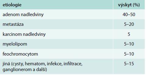 Histologická klasifikace operovaných případů expanze nadledviny. Upraveno podle [9]