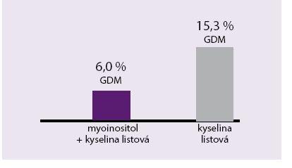 Vliv podávání myoinositolu na výskyt GDM u těhotných s pozitivní rodinnou anamnézou na DM2T. Údaje z roku 2013; sledováno 220 gravidních žen s pozitivní rodinnou (rodič) anamnézou DM2T