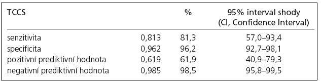 Senzitivita, specificita, pozitivní prediktivní hodnota, negativní prediktivní hodnota transkraniální barevné duplexní sonografie v detekci intrakraniální cévní patologie ve srovnání s DSA jako zlatým standardem.