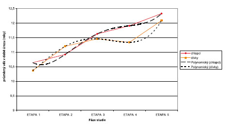 Průměrný věk v době úrazů v jednotlivých věkových skupinách v závislosti na fázi (etapě) semilongitudinální studie.