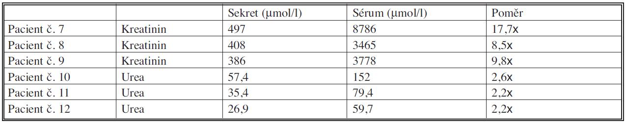 Srovnání hladin kreatininu a urey u pacientů s nejvyššími hladinami kreatininu a urey v séru Tab. 6. Comparation of the creatinine a urea levels in patients with the highest creatinine and urea levels in serum