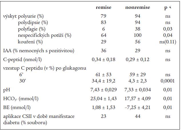 Tab. 4b. Vybrané klinické a laboratorní údaje z období manifestace diabetu ve vztahu k remisi.