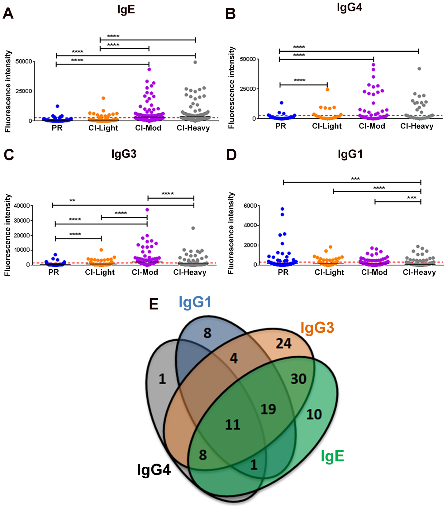 Isotype and subclass-specific antibody recognition profiles of PR and CI individuals to schistosome antigens printed on the proteome microarray.
