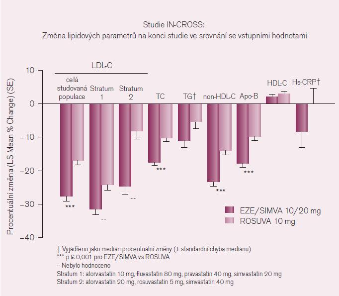 LDL-C – cholesterol lipoproteinů o nízké hustotě, TC – celkový cholesterol, TG – triglyceridy, HDL-C – cholesterol lipoproteinů o vysoké hustotě, Non- HDL-C – celkový cholesterol HDL-C, Hs- CRP – C-reaktivní protein stanovený vysoce senzitivní metodou, EZE/ SIMVA 10/ 20 mg – kombinovaný přípravek s obsahem 10 mg ezetimibu a 20 mg simvastatinu, ROSUVA – rosuvastatin [upraveno podle 23].