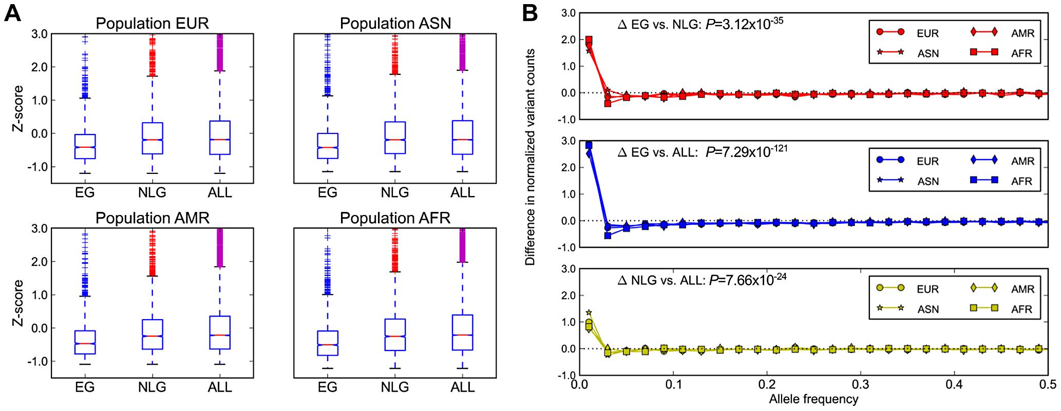 Population genetics properties of essential genes.
