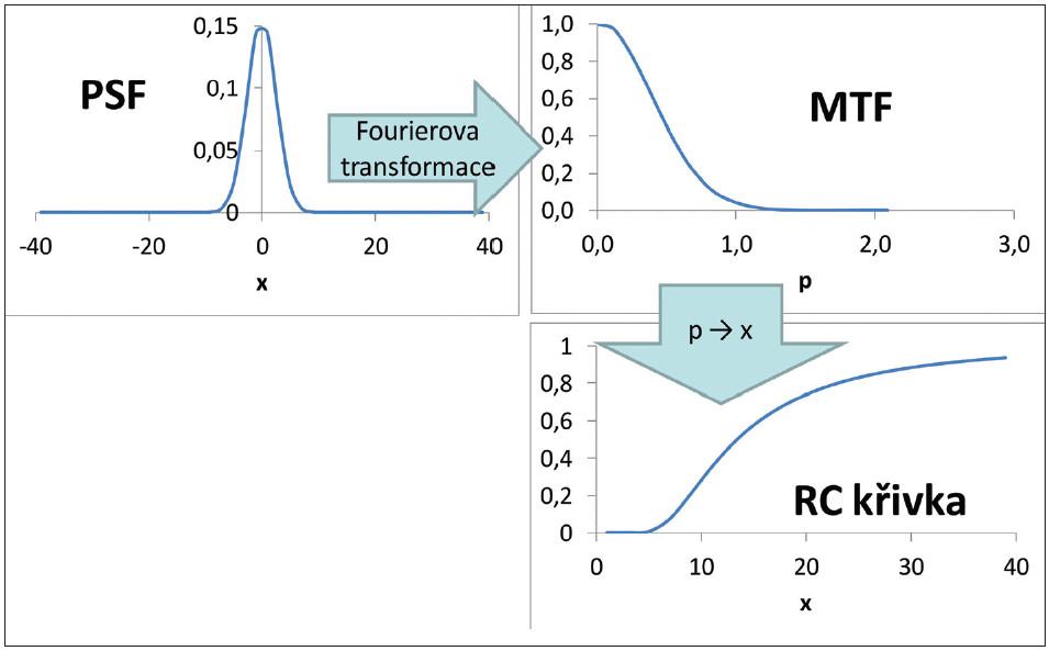 Vztah mezi odezvou bodového zdroje (PSF), modulační přenosovou funkcí (MTF) a RC křivkou.