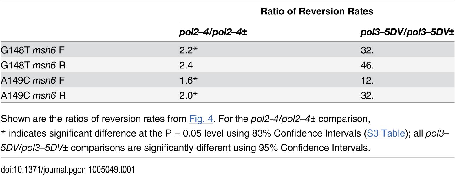 Comparison of reversion rates of heterozygous and homozygous proofreading-deficient strains/