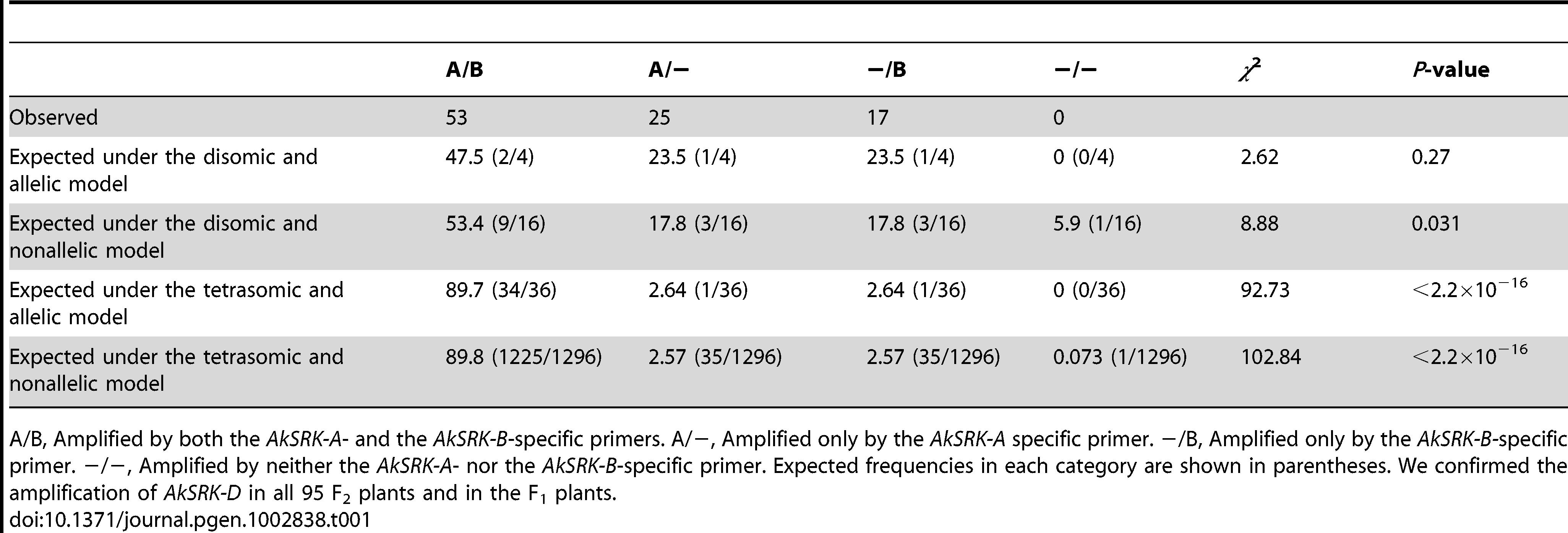 The pattern of segregation of <i>AkSRK-A</i> and <i>AkSRK-B</i> in 95 F<sub>2</sub> individuals.