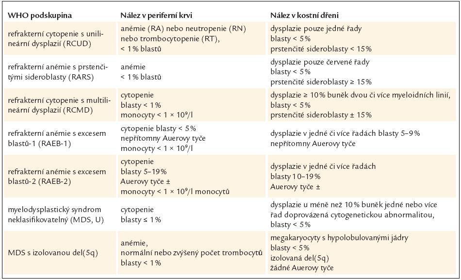 Nálezy v periferní krvi a kostní dřeni u myelodysplastického syndromu dle WHO klasifikace z roku 2008.