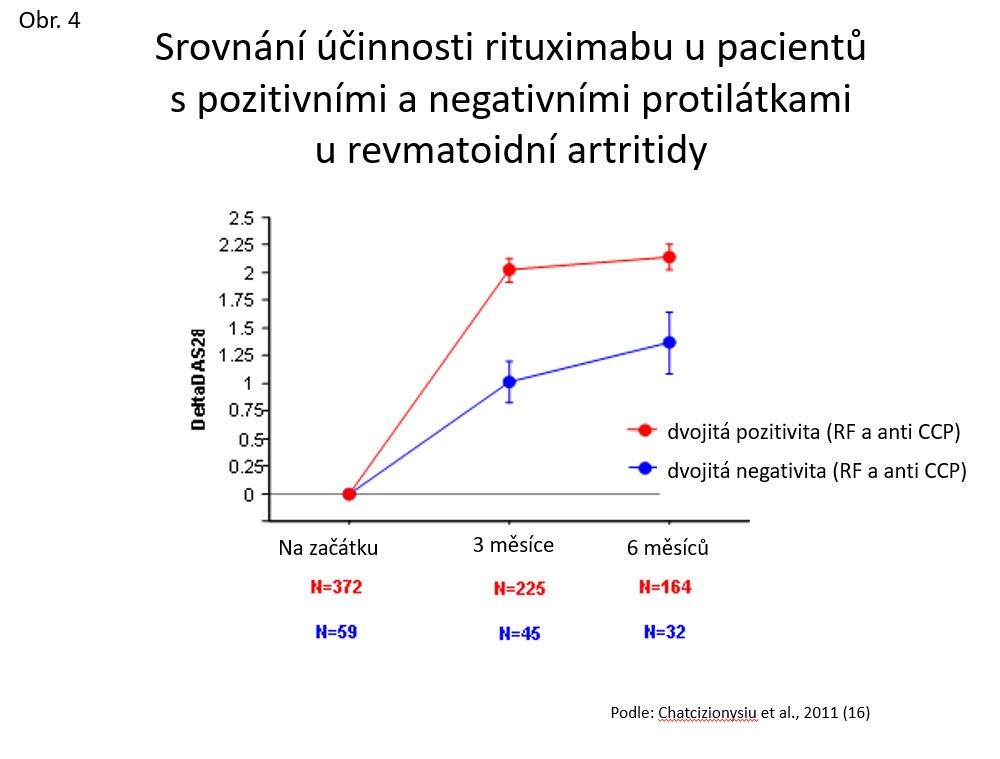 Srovnání účinnosti rituximabu u pacientů s pozitivními a negativními protilátkami u revmatoidní artritidy (dle: Chatcizionysiu et al., 2011 [16])
