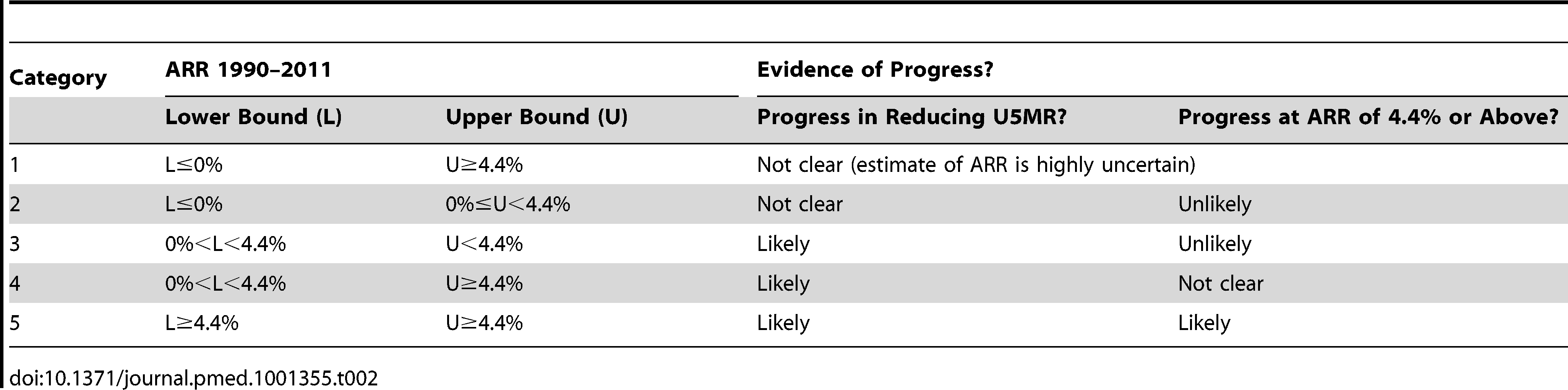 Categorization of countries based on evidence for progress in reducing U5MR and accomplishing the MDG 4 target of an ARR of 4.4% from 1990 to 2011.