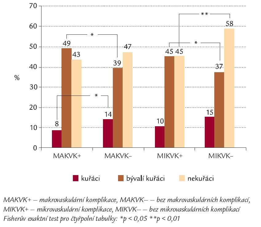 Výskyt kouření u nemocných s makro- a mikrovaskulárními komplikacemi.