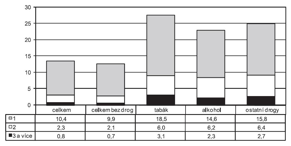Podíl umělých přerušení těhotenství u celkového počtu rodiček a u rodiček užívajících návykové látky v letech 2000–2009 (v %)