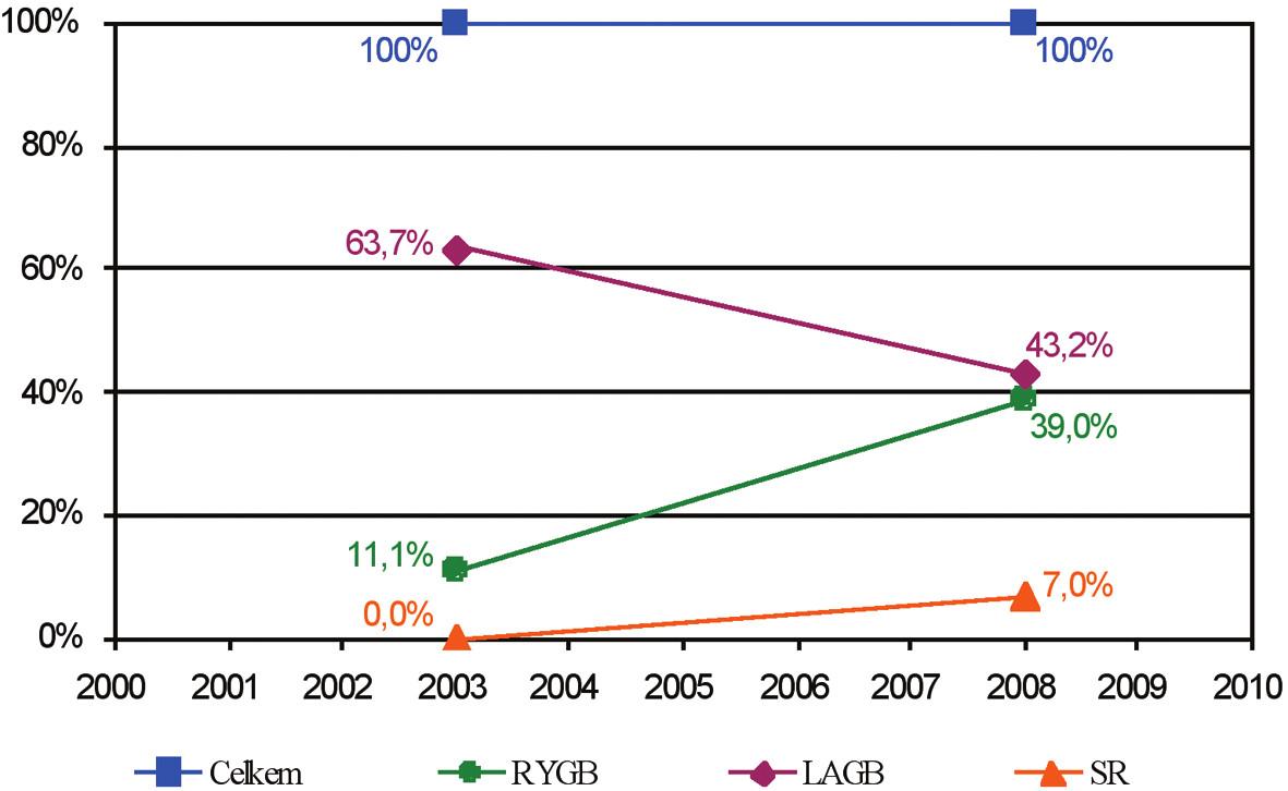 Procento bariatrických výkonů v Evropě Graph 3. Percentage of bariatric procedures in Europe