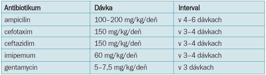 Dávkovanie antibiotík u donoseného novorodenca pri parenterálnej liečbe (upravené podľa [4,7]).