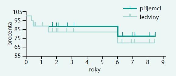 Přežívání pacientů s diabetem 1. typu po transplantaci ledviny od žijícího dárce v letech 1999–2014 v IKEM (n = 19).  Výsledky jsou dobré, ale nejsou lepší než po kombinované transplantaci.