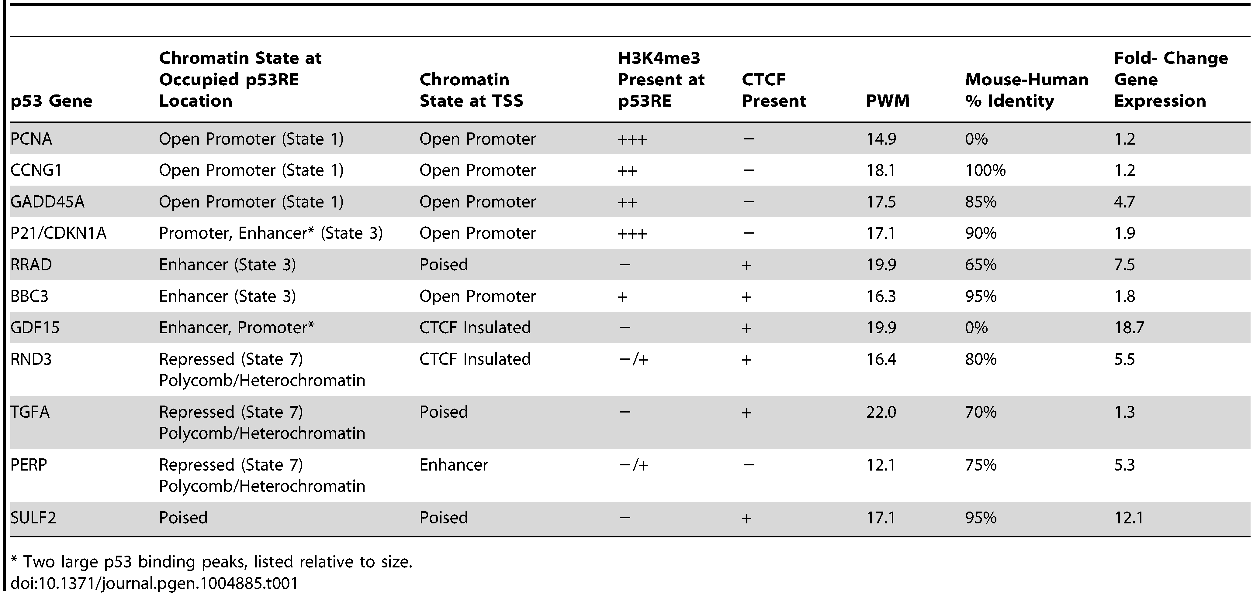 Chromatin state characteristics of some known p53 regulated genes.