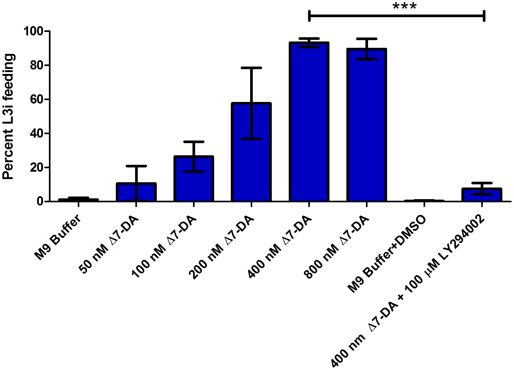 <i>S. stercoralis</i> L3i activation with Δ7-DA and inhibition with the PI3 kinase inhibitor LY294002.