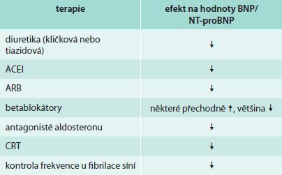 Vliv terapie srdečního selhání na hodnoty BNP a NT-proBNP. Upraveno podle [18].
