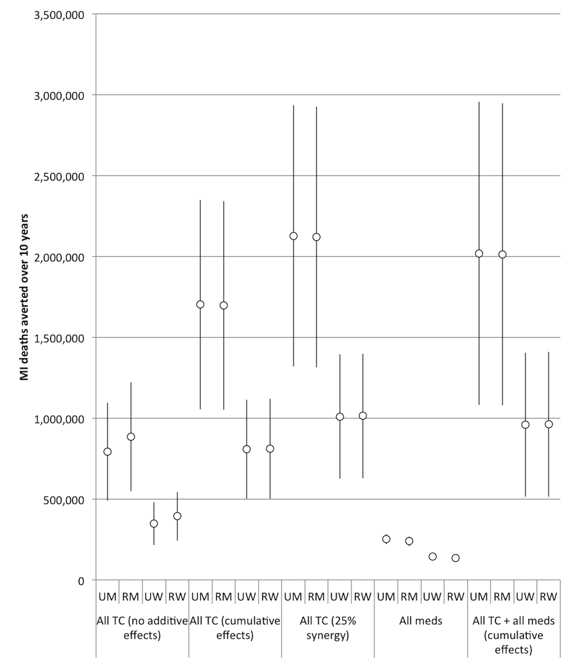 Impact of combining interventions on future myocardial infarction deaths, 2013–2022.