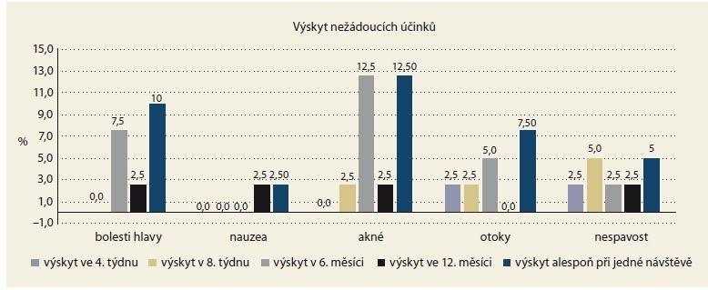 Nežádoucí účinky léčby.<br> Graph 3. Adverse effects of medication.
