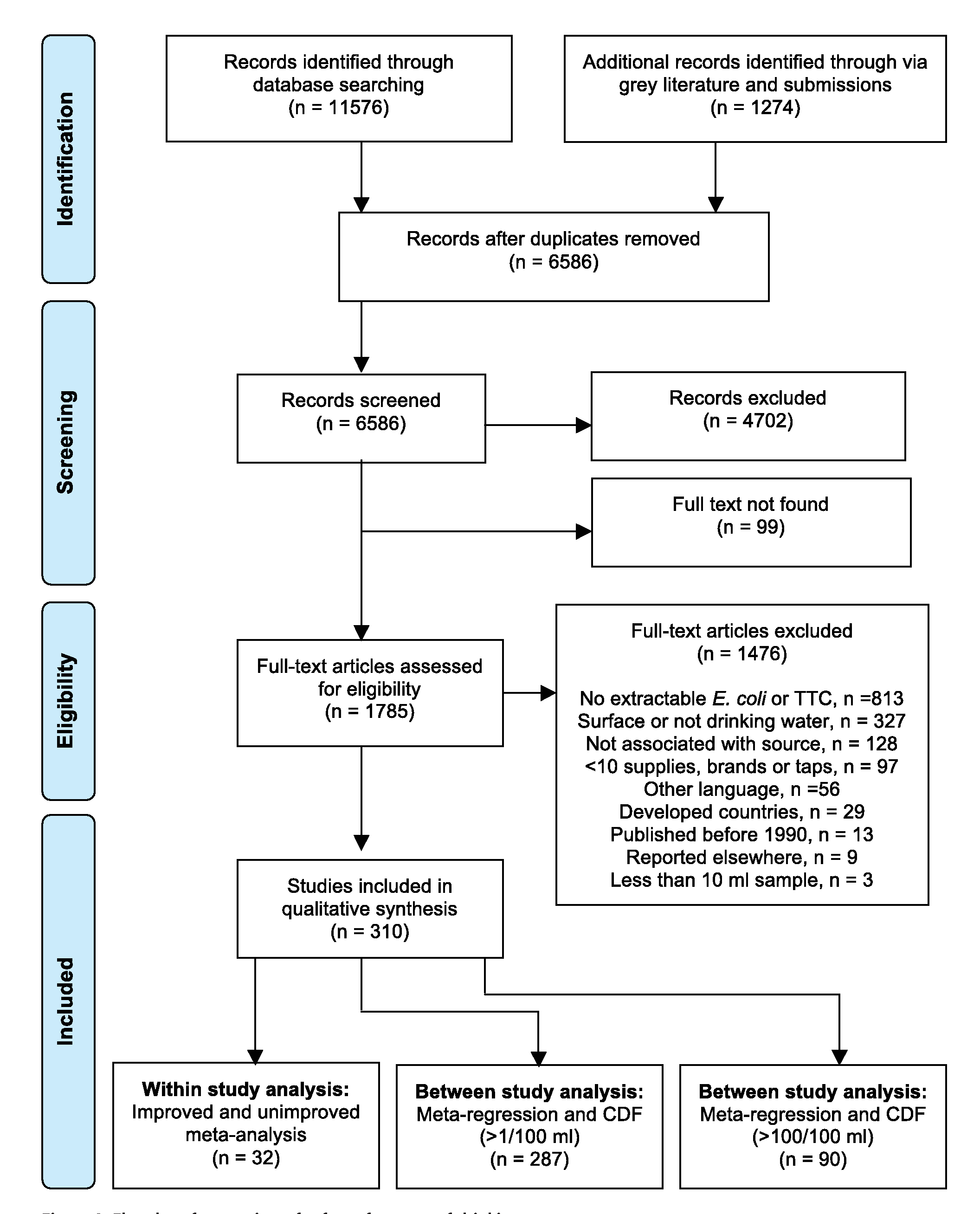 Flowchart for a review of safety of sources of drinking-water.
