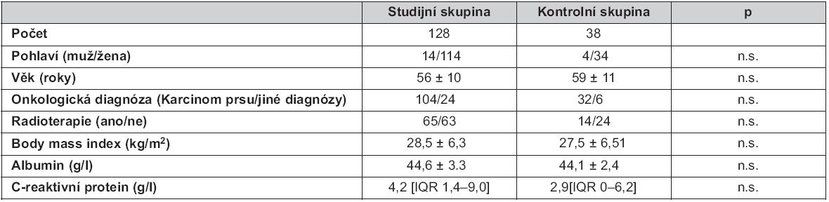 Základní demografické údaje sledovaných souborů