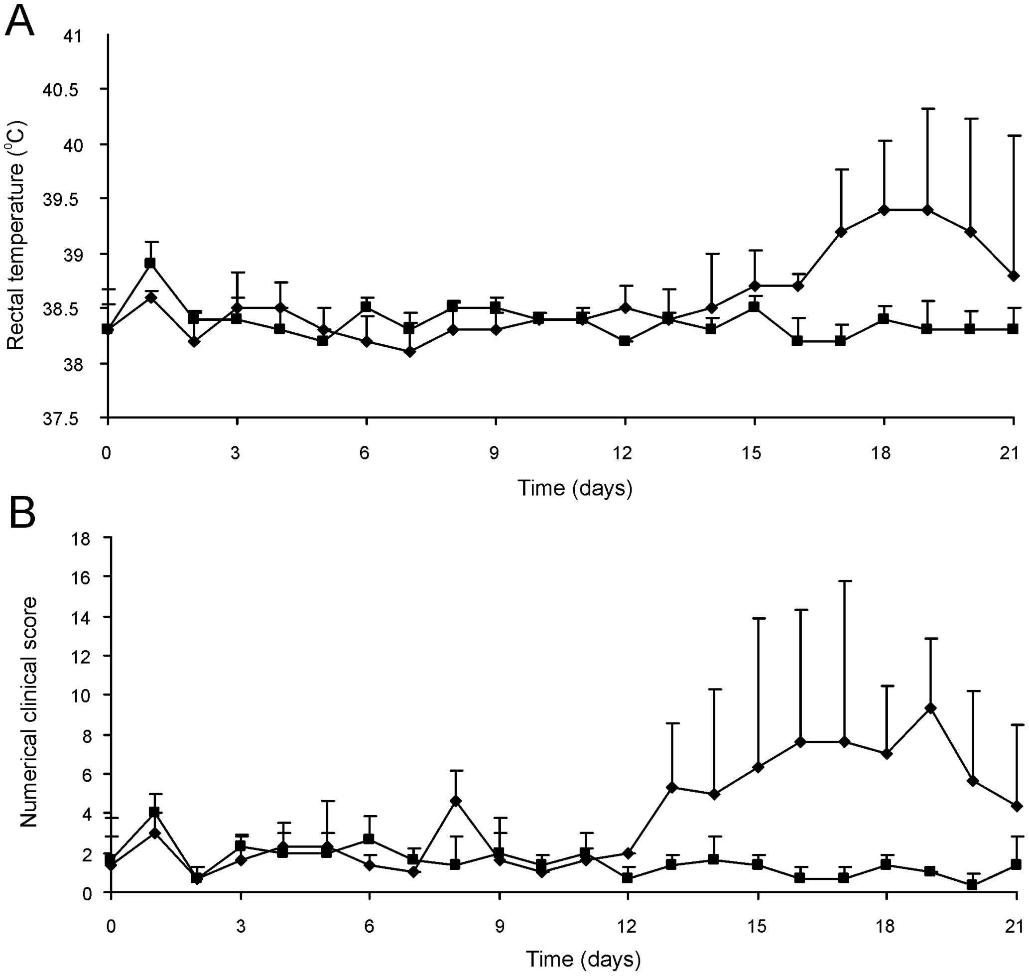 Intratracheal challenge of 3 to 5-week-old foals. Foals (mean of n=3) were challenged intratracheally with mutant <i>R. equi</i> RE1Δ<i>ipdAB</i> (7.1×10<sup>6</sup> CFU; squares) or wild type RE1 (4.3×10<sup>6</sup> CFU; diamonds).