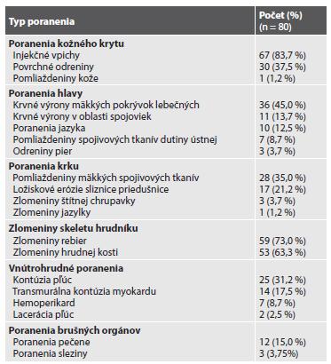 Poranenia asociované s KPR identifikované v študijnom súbore.