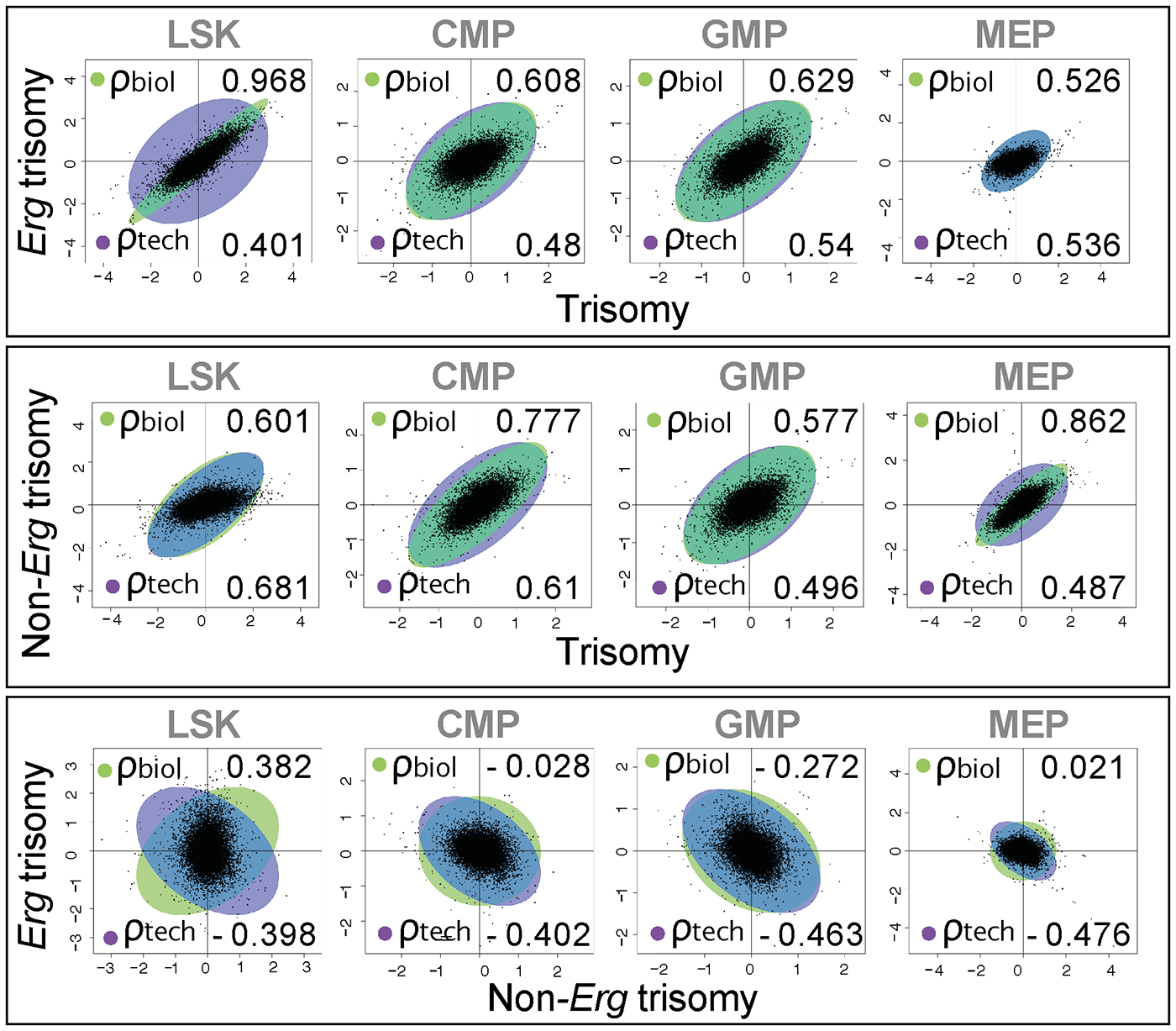 Biological correlation of gene expression changes using gene association analysis.