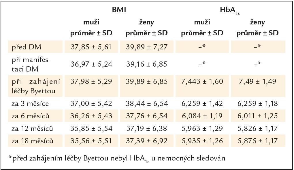 Průměrný BMI a HbA1c v subpopulaci sledované nejméně 18 měsíců.