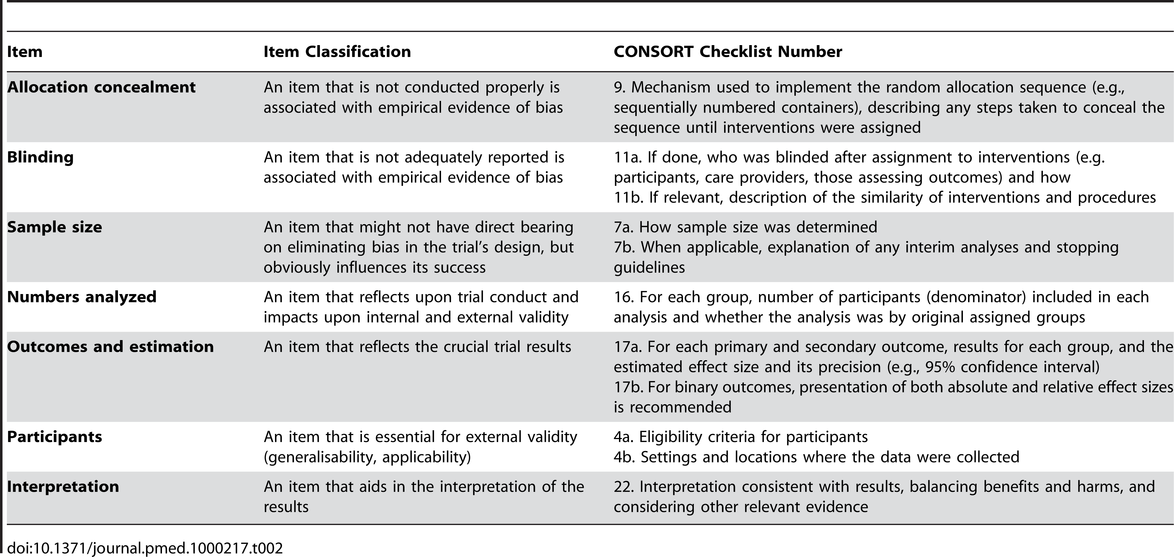 Classification of categories of items for consideration for inclusion in a reporting guideline checklist, illustrated by some items from the CONSORT checklist.