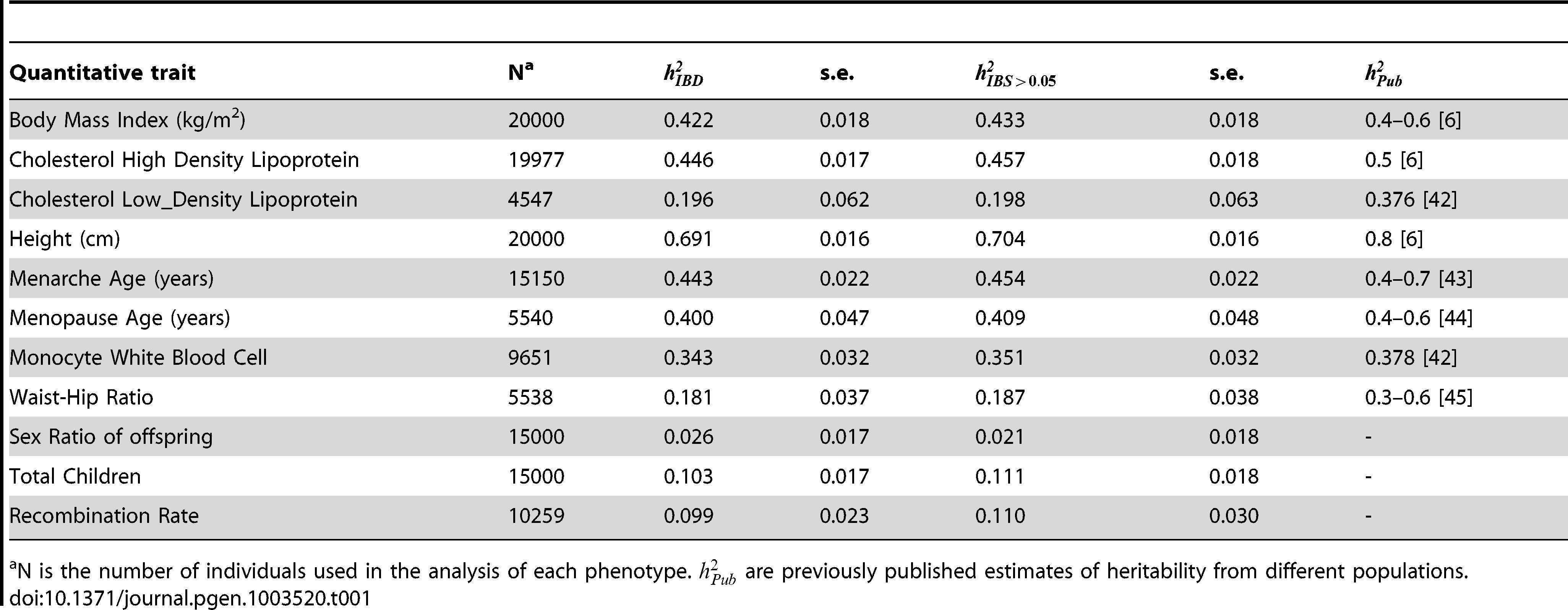 Narrow-sense heritability estimated from IBD () and thresholding IBS () for 11 quantitative traits.