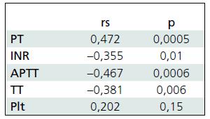 Korelácia parametrov koagulácie a GOS.