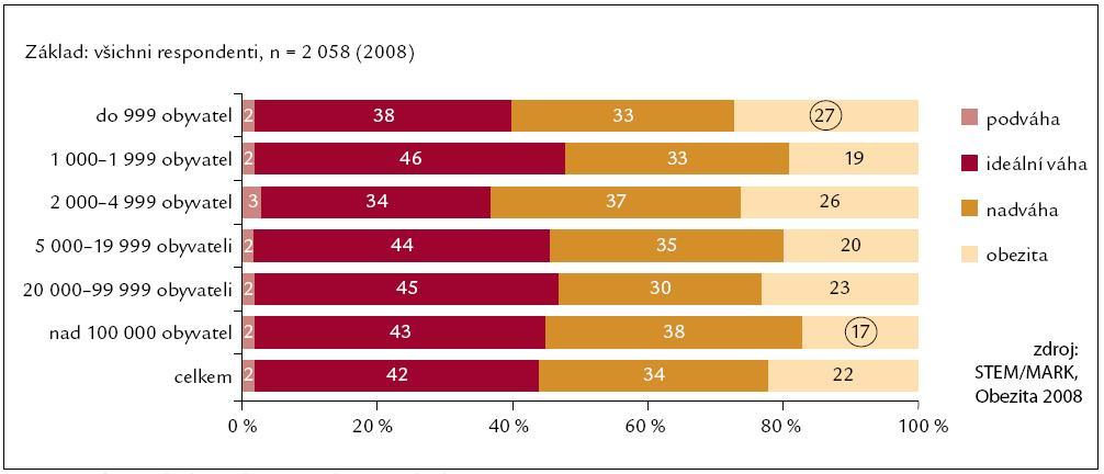 Výskyt nadváhy a obezity podle místa bydliště.