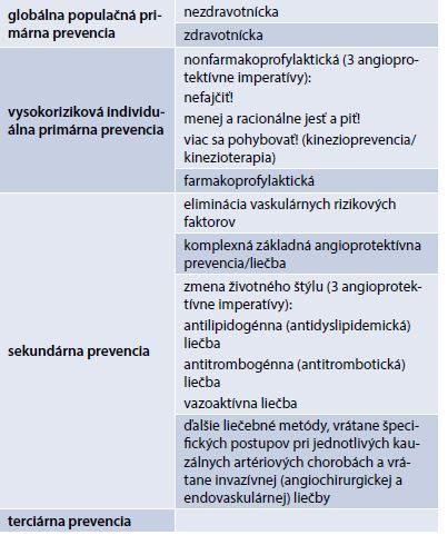 Komplexná neinvazívna prevencia a liečba orgánovaskulárnych artériových ischemických chorôb. Upravené podľa [1,23]