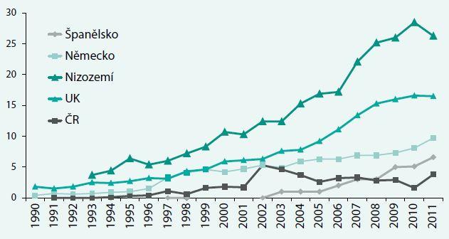 Transplantace ledviny od žijícího dárce v 1990–2011 na 1 mil. obyvatel