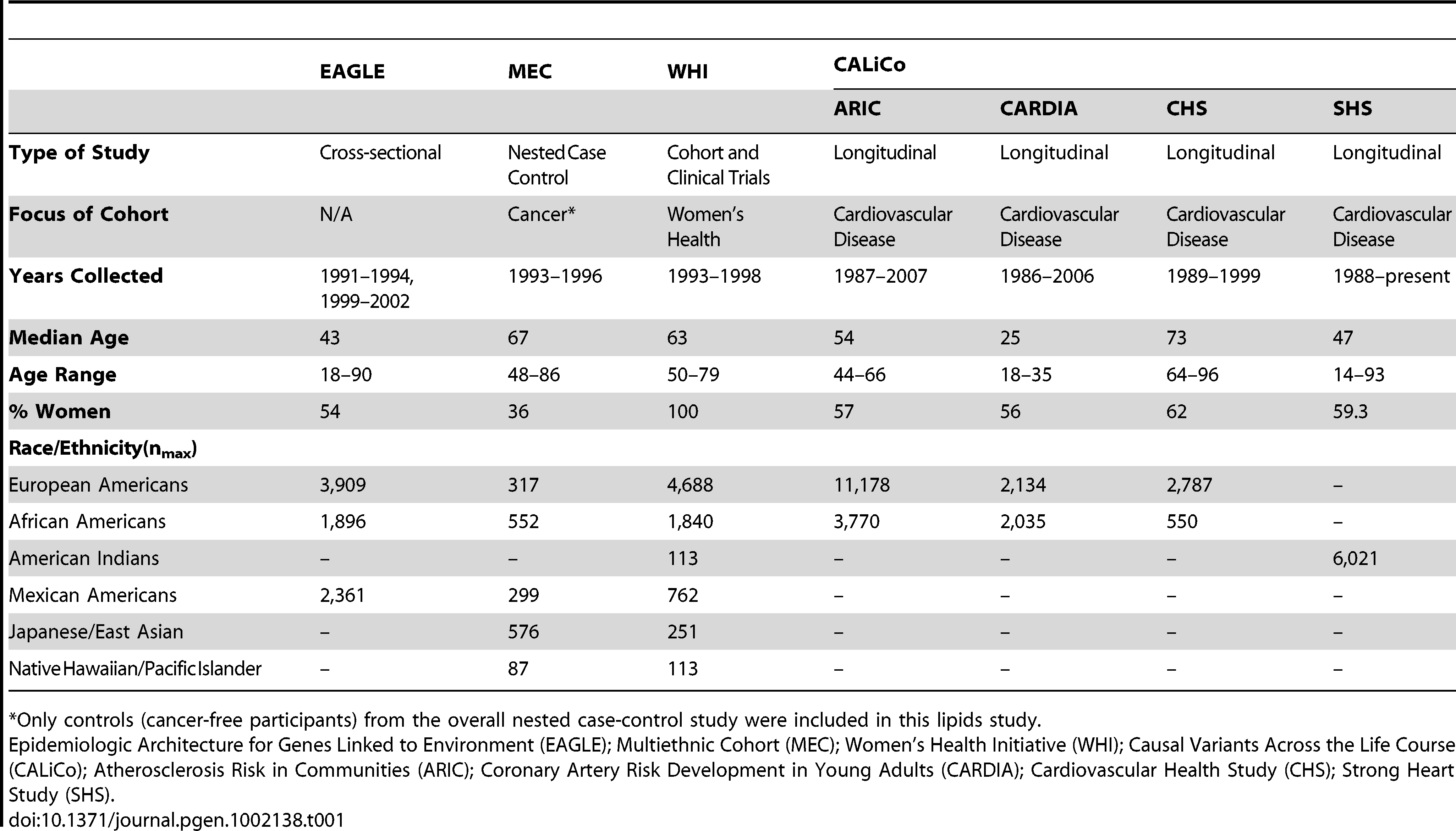 Characteristics of PAGE study populations.