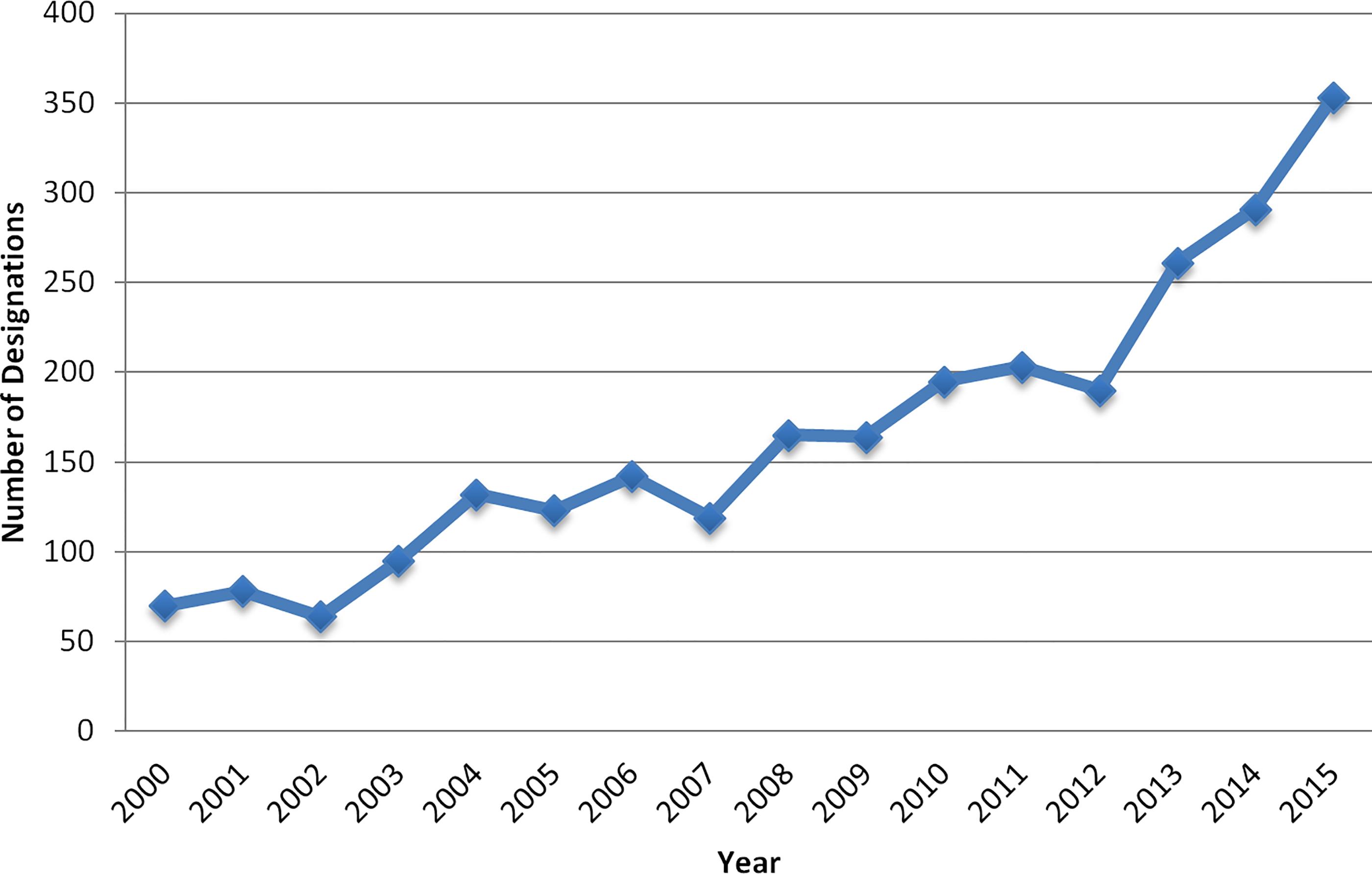 Orphan drug designations per year.