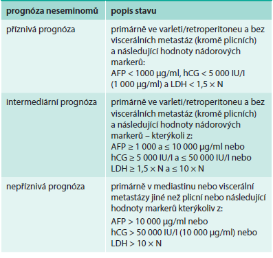 Prognostické schéma podle IGCCCG