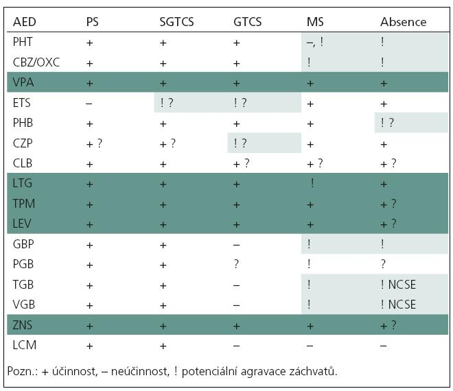 Spektrum účinnosti antiepileptik a jejich prokonvulzivní účinky.